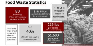 food-waste-stats